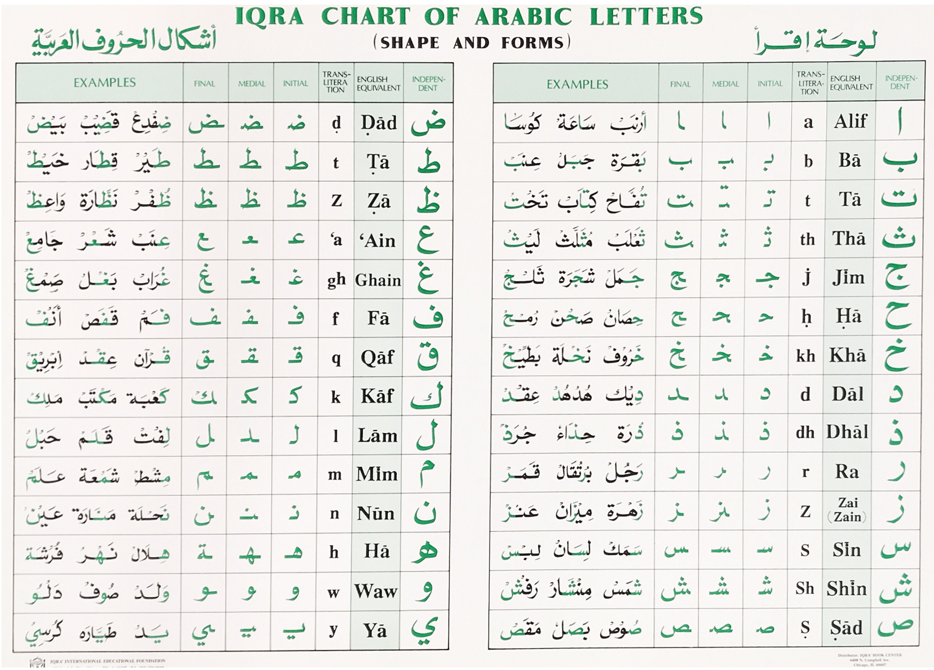Chart of Arabic letters Shapes and Form (IQRA)